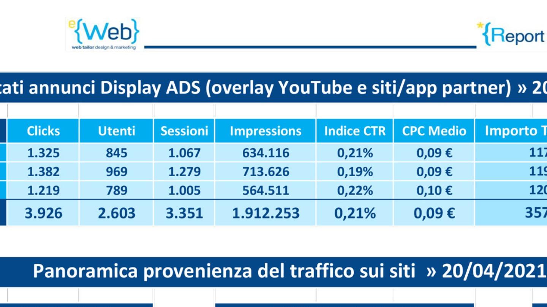strategia google ads - affidati a eweb -  Siti Internet & Web Marketing | eWeb SRL Bergamo