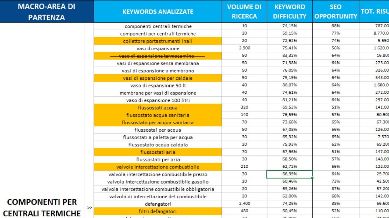 trova le keywords da indicizzare sui motori di ricerca -  Siti Internet & Web Marketing   eWeb SRL Bergamo