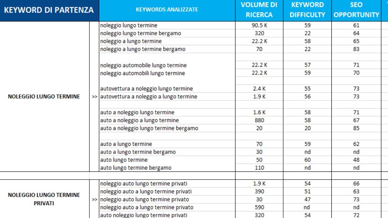 analisi keywords - la base della SEO -  Siti Internet & Web Marketing | eWeb SRL Bergamo