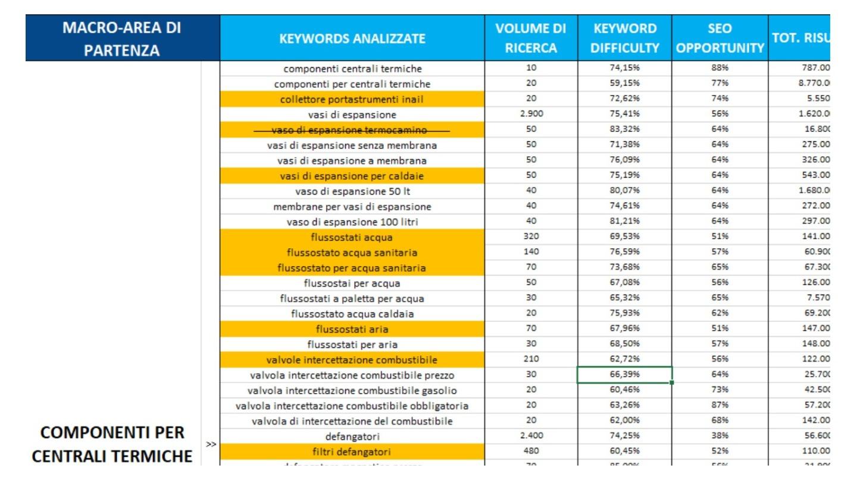 keywords strategy efficace -  Siti Internet & Web Marketing   eWeb SRL Bergamo